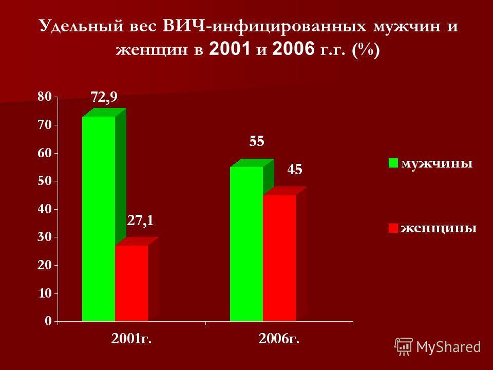 Удельный вес ВИЧ-инфицированных мужчин и женщин в 2001 и 2006 г.г. (%)