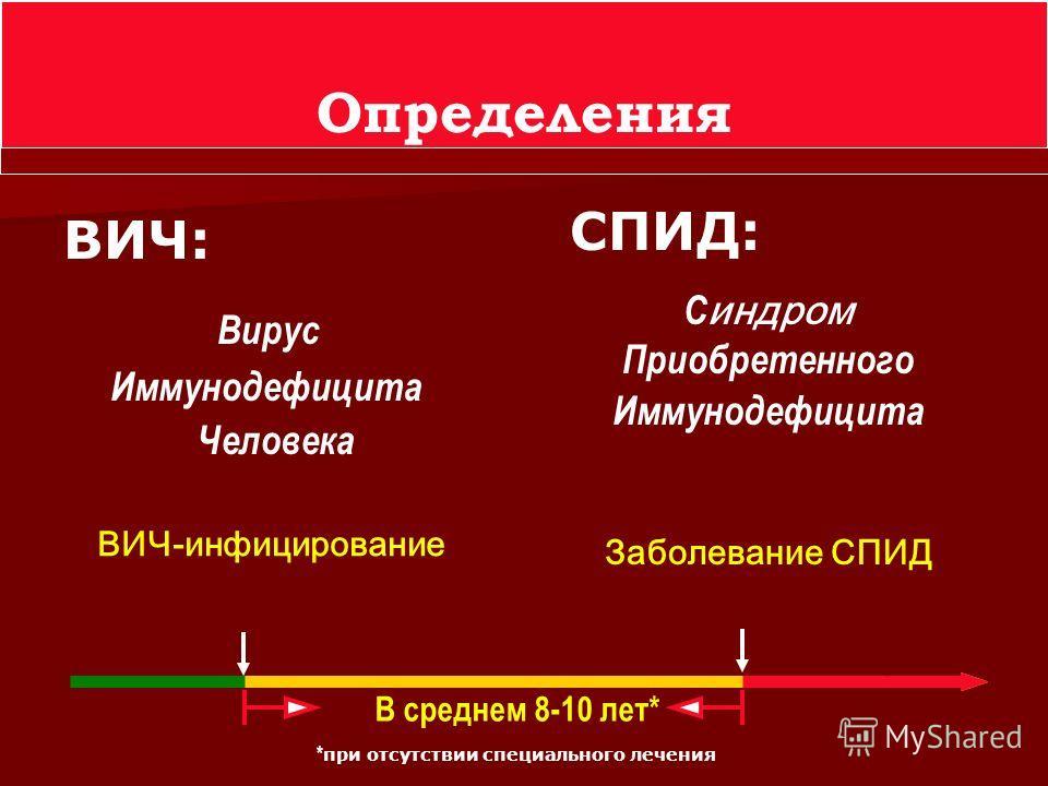 Определения ВИЧ: Вирус Иммунодефицита Человека СПИД: С индром Приобретенного Иммунодефицита В среднем 8-10 лет* * при отсутствии специального лечения ВИЧ-инфицирование Заболевание СПИД
