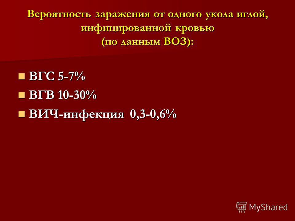 Вероятность заражения от одного укола иглой, инфицированной кровью (по данным ВОЗ): ВГС 5-7% ВГС 5-7% ВГВ 10-30% ВГВ 10-30% ВИЧ-инфекция 0,3-0,6% ВИЧ-инфекция 0,3-0,6%
