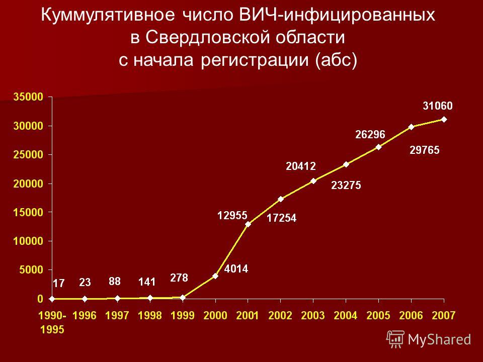 Куммулятивное число ВИЧ-инфицированных в Свердловской области с начала регистрации (абс)