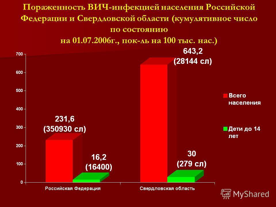 Пораженность ВИЧ-инфекцией населения Российской Федерации и Свердловской области (кумулятивное число по состоянию на 01.07.2006 г., пок-ль на 100 тыс. нас.)