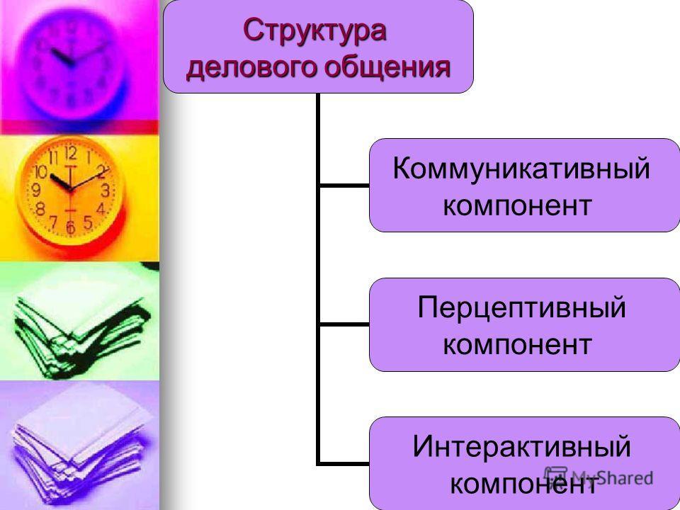 Структура делового общения Коммуникативный компонент Перцептивный компонент Интерактивный компонент