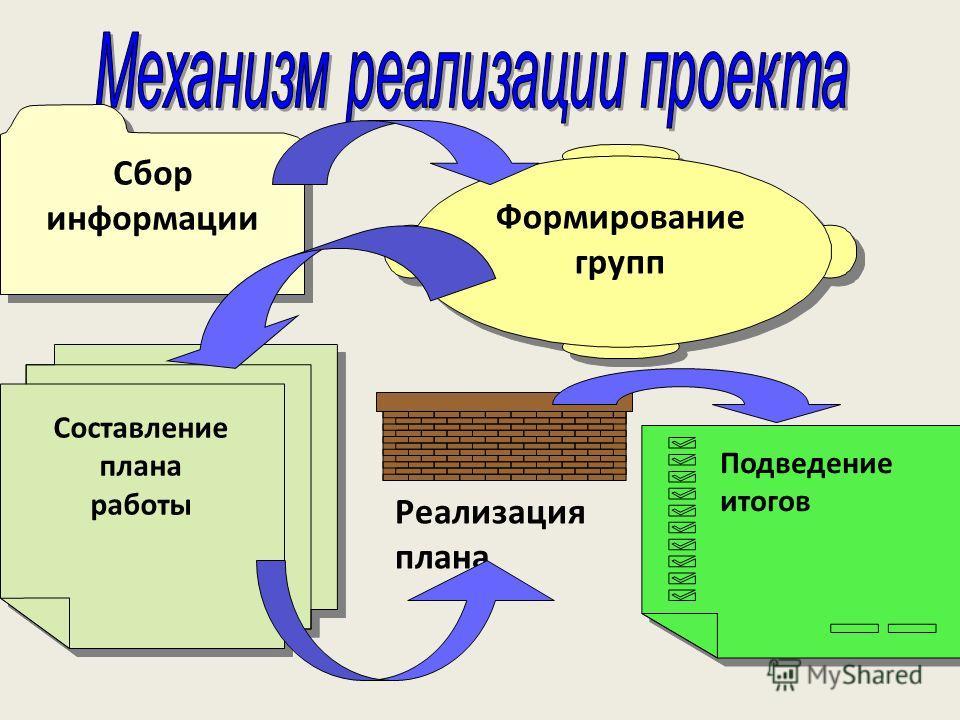 Формирование групп Сбор информации Сбор информации Подведение итогов Реализация плана Составление плана работы Составление плана работы