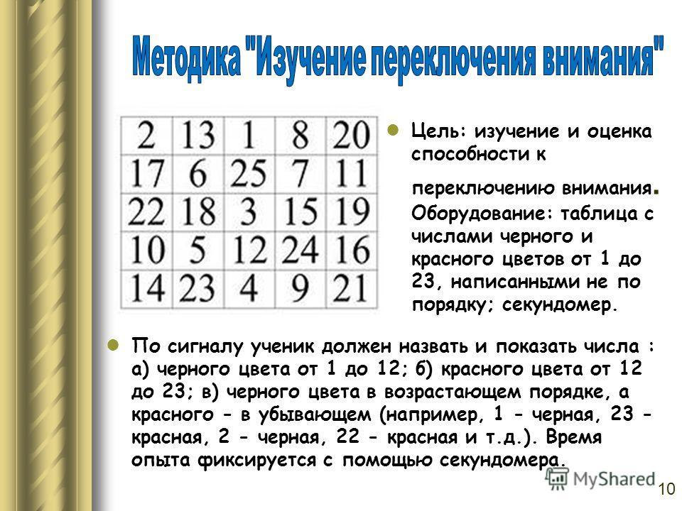 Цель: изучение и оценка способности к переключению внимания. Оборудование: таблица с числами черного и красного цветов от 1 до 23, написанными не по порядку; секундомер. По сигналу ученик должен назвать и показать числа : а) черного цвета от 1 до 12;