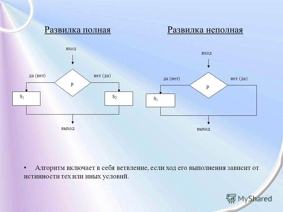 Развилка полная Развилка неполная да (нет)нет (да) вход P S2S2 S1S1 выход да (нет)нет (да) вход P S1S1 выход Алгоритм включает в себя ветвление, если ход его выполнения зависит от истинности тех или иных условий.