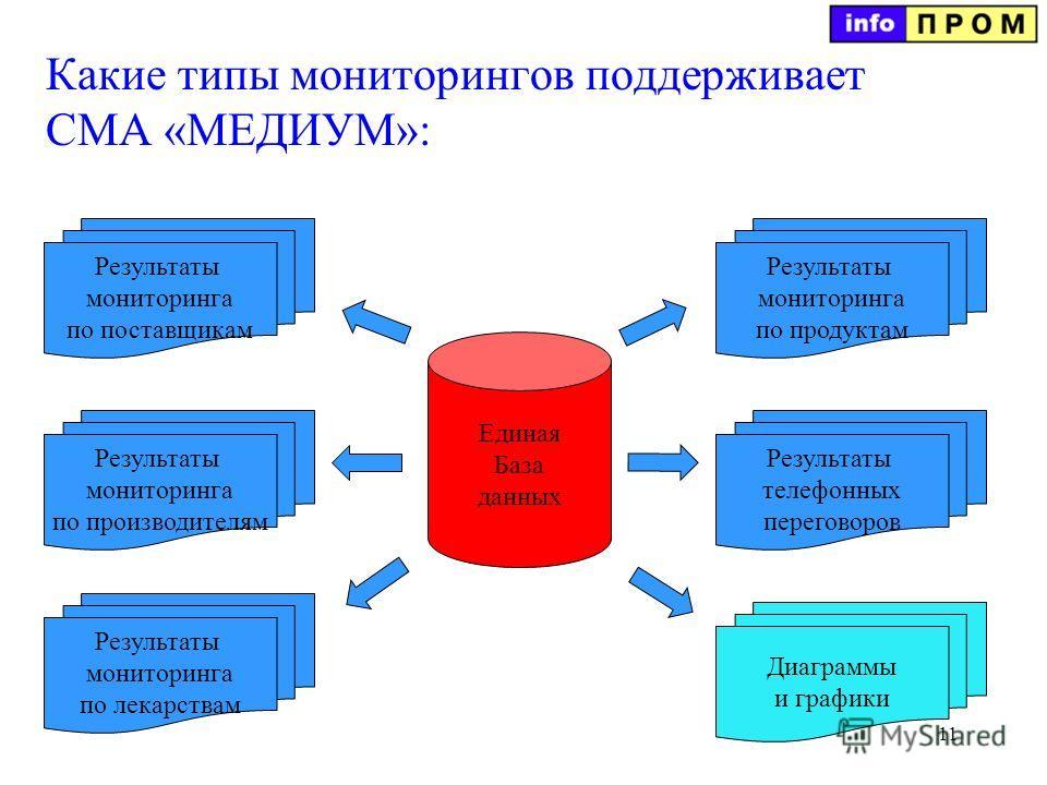11 Какие типы мониторингов поддерживает СМА «МЕДИУМ»: Единая База данных Результаты мониторинга по поставщикам Результаты мониторинга по производителям Результаты мониторинга по лекарствам Результаты мониторинга по продуктам Результаты телефонных пер