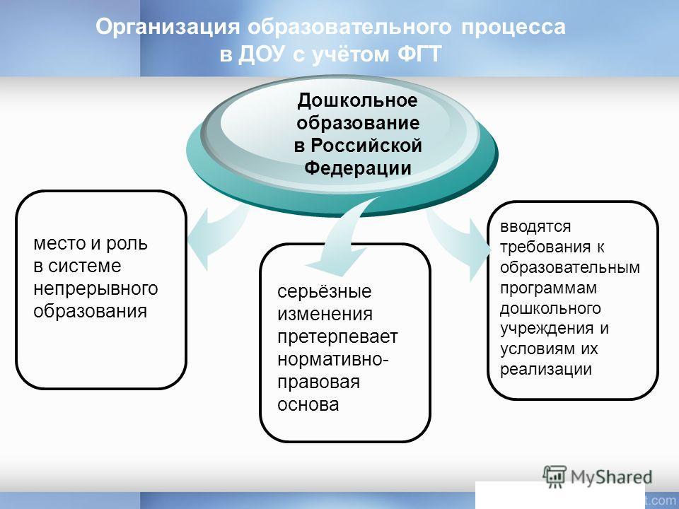 место и роль в системе непрерывного образования Дошкольное образование в Российской Федерации серьёзные изменения претерпевает нормативно- правовая основа вводятся требования к образовательным программам дошкольного учреждения и условиям их реализаци