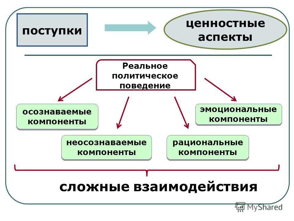 поступки ценностные аспекты Реальное политическое поведение осознаваемые компоненты неосознаваемые компоненты рациональные компоненты эмоциональные компоненты сложные взаимодействия