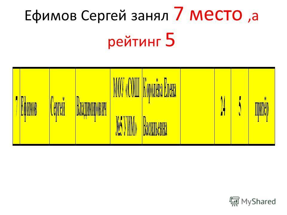 Ефимов Сергей занял 7 место,а рейтинг 5