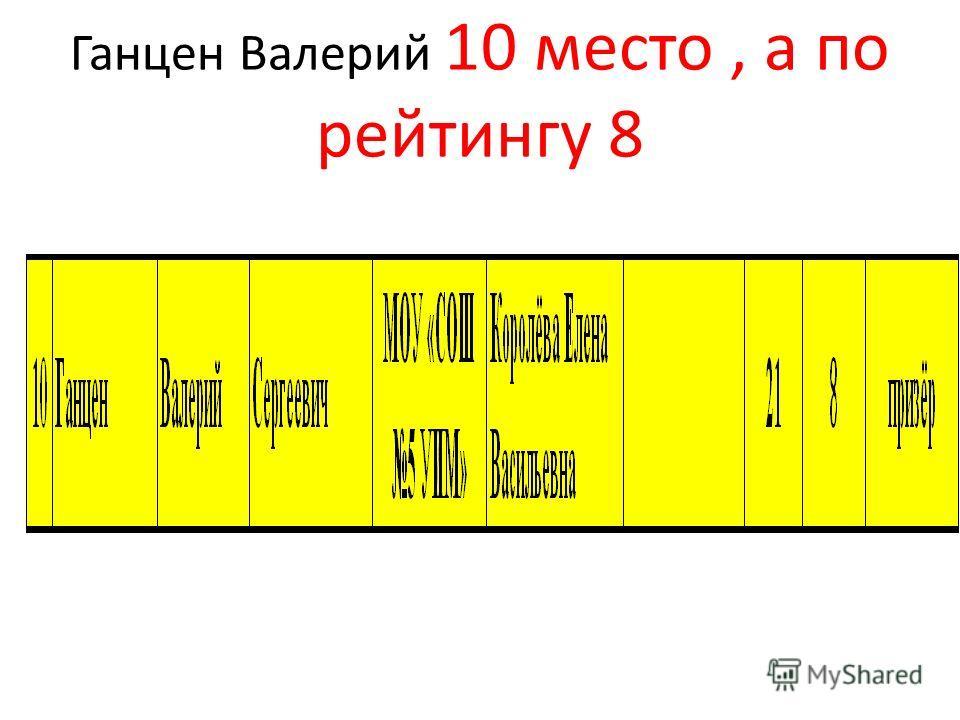 Ганцен Валерий 10 место, а по рейтингу 8