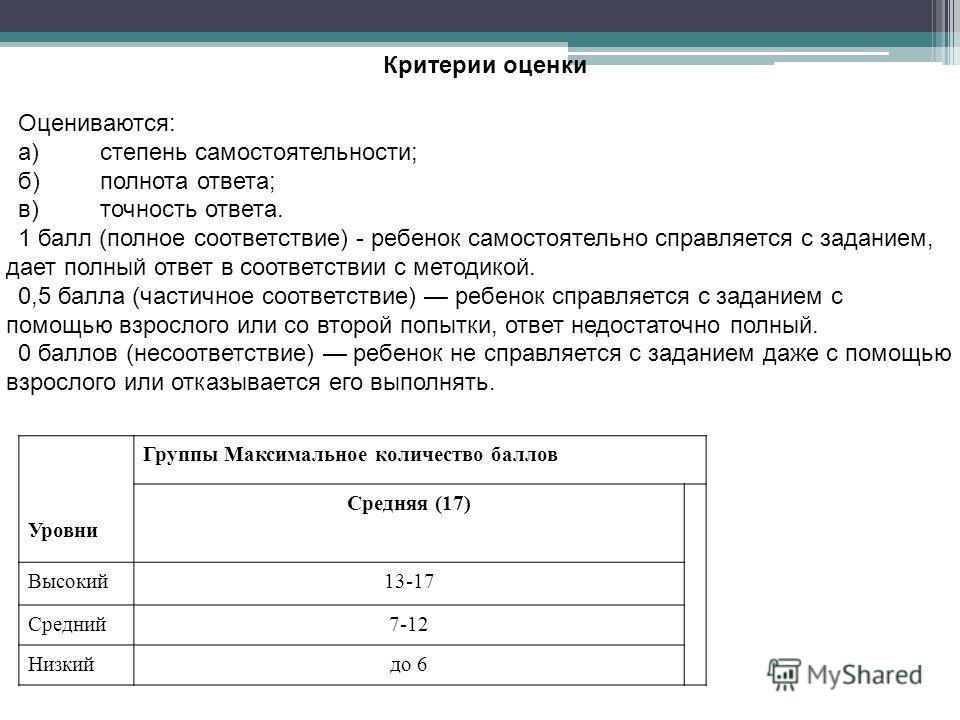 Критерии оценки Оцениваются: а)степень самостоятельности; б)полнота ответа; в)точность ответа. 1 балл (полное соответствие) - ребенок самостоятельно справляется с заданием, дает полный ответ в соответствии с методикой. 0,5 балла (частичное соответст