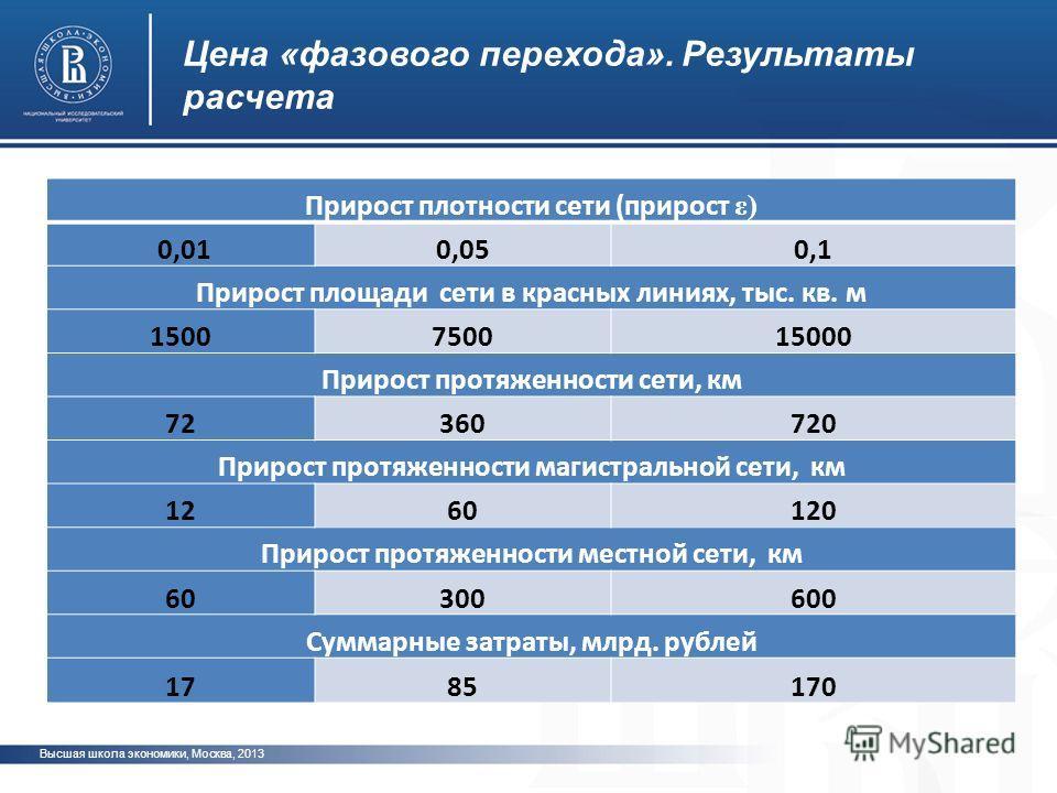 Высшая школа экономики, Москва, 2013 фото Цена «фазового перехода». Результаты расчета Прирост плотности сети (прирост ε) 0,010,050,1 Прирост площади сети в красных линиях, тыс. кв. м 1500750015000 Прирост протяженности сети, км 72360720 Прирост прот