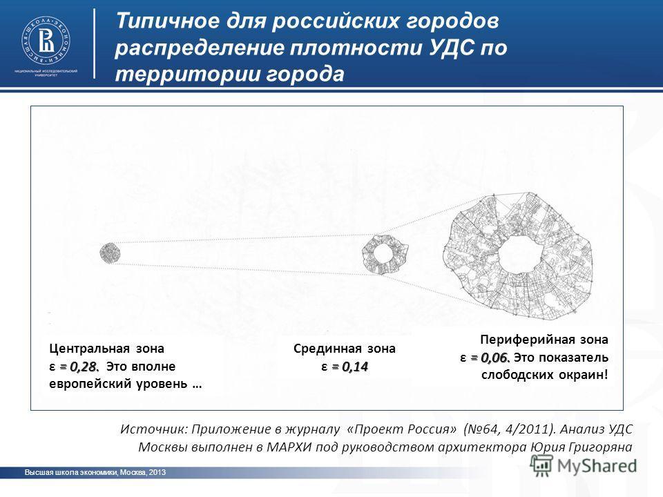 Высшая школа экономики, Москва, 2013 фото Типичное для российских городов распределение плотности УДС по территории города Центральная зона = 0,28. ε = 0,28. Это вполне европейский уровень … Срединная зона = 0,14 ε = 0,14 Периферийная зона = 0,06. ε
