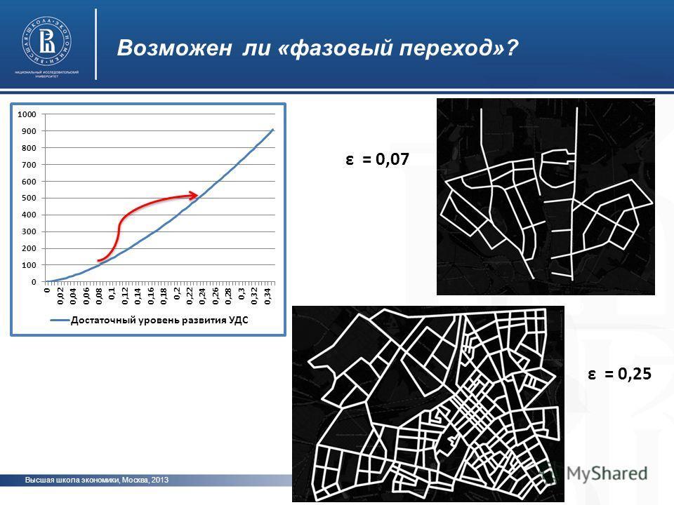 Высшая школа экономики, Москва, 2013 фото Возможен ли «фазовый переход»? ε = 0,07 ε = 0,25