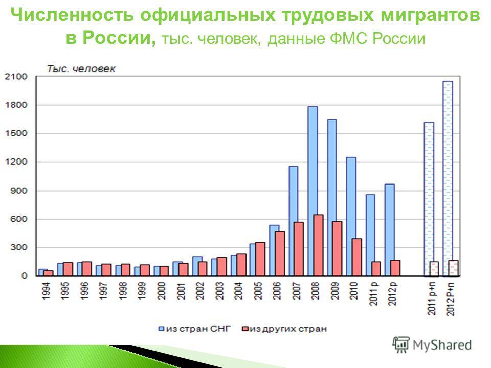 Численность официальных трудовых мигрантов в России, тыс. человек, данные ФМС России