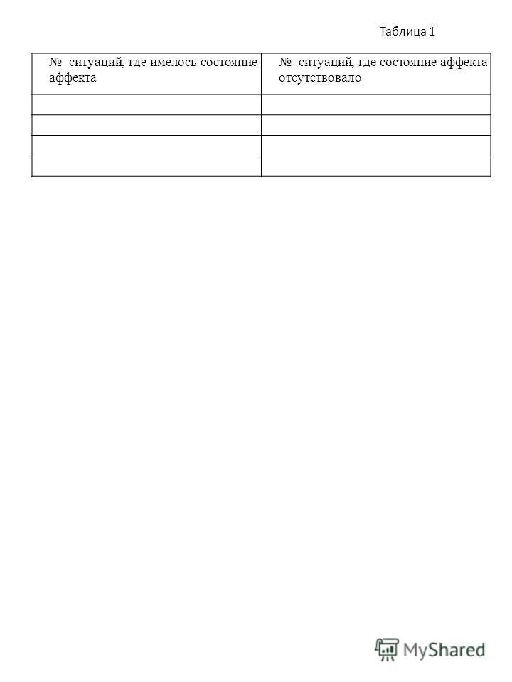 Таблица 1 ситуаций, где имелось состояние аффекта ситуаций, где состояние аффекта отсутствовало