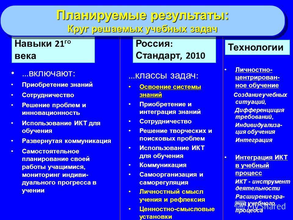 7 Россия : Стандарт, 2010 … включают : Приобретение знаний Сотрудничество Решение проблем и инновационность Использование ИКТ для обучения Развернутая коммуникация Самостоятельное планирование своей работы учащимися, мониторинг индивидуального прогре