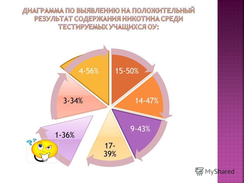 15-50% 14-47% 9-43% 17- 39% 1-36% 3-34% 4-56%