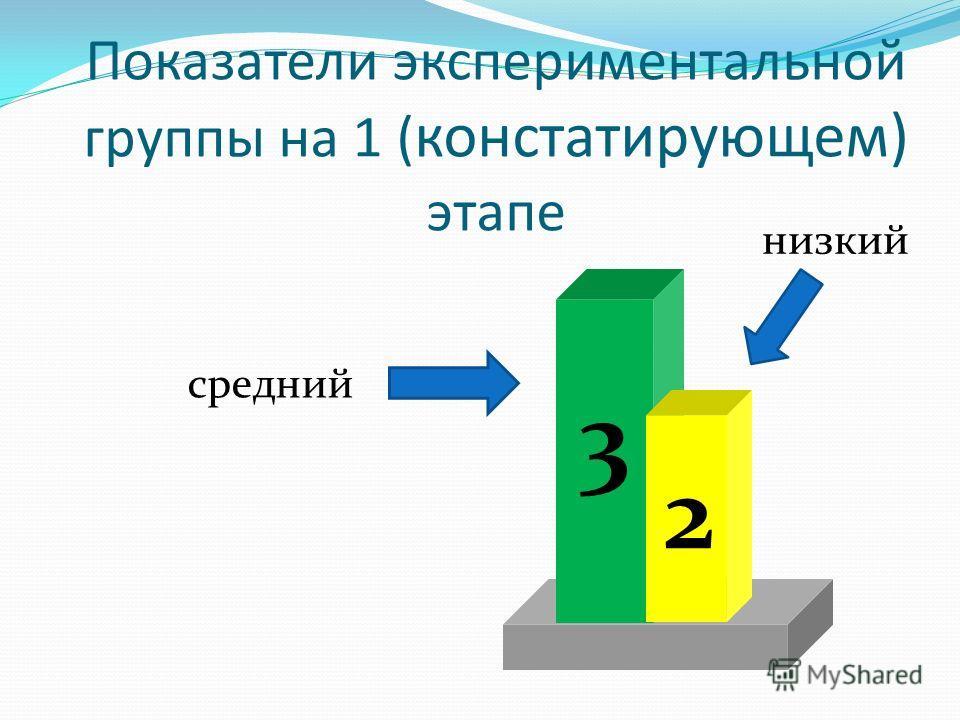 Показатели экспериментальной группы на 1 ( констатирующем) этапе средний 3 низкий 2