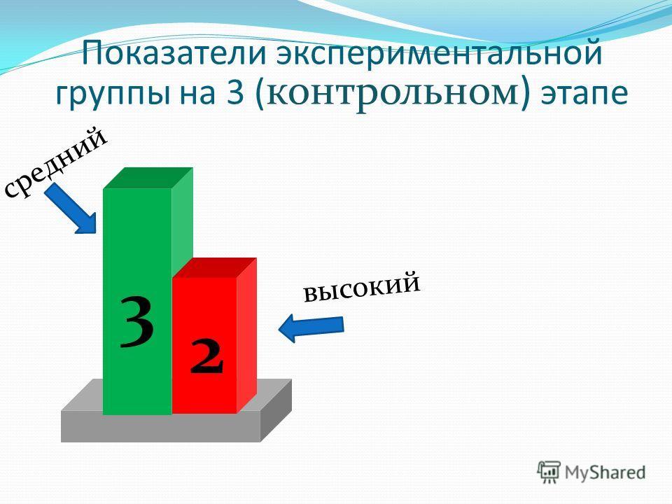 Показатели экспериментальной группы на 3 ( контрольном) этапе 3 2 средний высокий