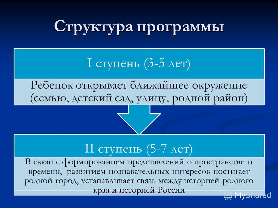 Структура программы II ступень (5-7 лет) В связи с формированием представлений о пространстве и времени, развитием познавательных интересов постигает родной город, устанавливает связь между историей родного края и историей России I ступень (3-5 лет)