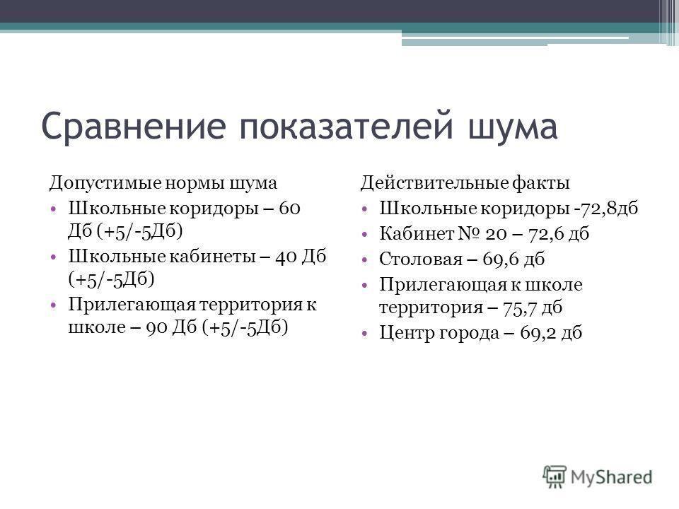 Сравнение показателей шума Допустимые нормы шума Школьные коридоры – 60 Дб (+5/-5Дб) Школьные кабинеты – 40 Дб (+5/-5Дб) Прилегающая территория к школе – 90 Дб (+5/-5Дб) Действительные факты Школьные коридоры -72,8 дб Кабинет 20 – 72,6 дб Столовая –