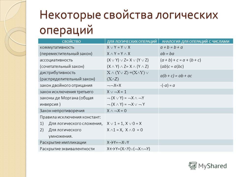 Некоторые свойства логических операций СВОЙСТВОДЛЯ ЛОГИЧЕСКИХ ОПЕРАЦИЙАНАЛОГИЯ ДЛЯ ОПЕРАЦИЙ С ЧИСЛАМИ коммутативность (переместительный закон) X Y = Y X a + b = b + a ab = ba ассоциативность (сочетательный закон) (X Y) Z= X (Y Z) (a + b) + c = a + (b