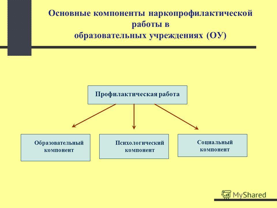 Основные компоненты наркопрофилактической работы в образовательных учреждениях (ОУ) Профилактическая работа Образовательный компонент Психологический компонент Социальный компонент