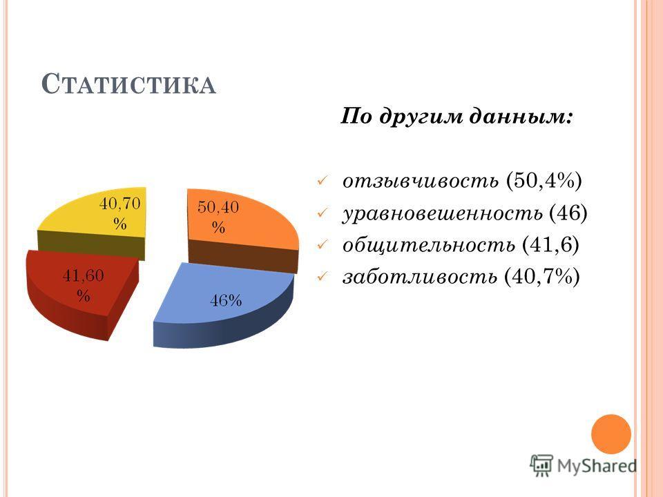 С ТАТИСТИКА По другим данным: отзывчивость (50,4%) уравновешенность (46) общительность (41,6) заботливость (40,7%)