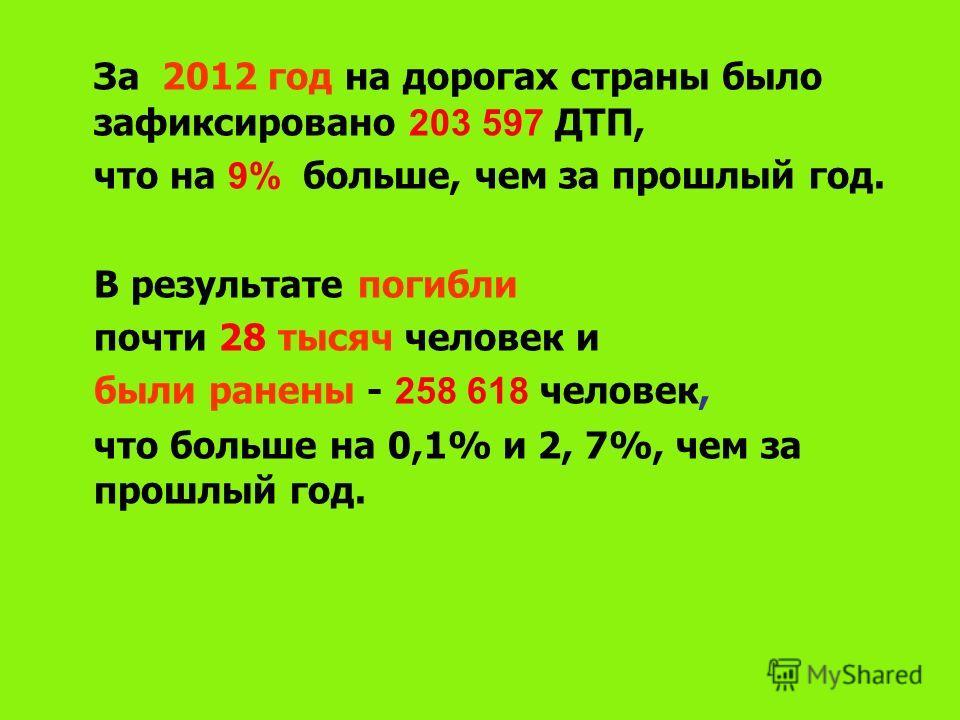 За 2012 год на дорогах страны было зафиксировано 203 597 ДТП, что на 9% больше, чем за прошлый год. В результате погибли почти 28 тысяч человек и были ранены - 258 618 человек, что больше на 0,1% и 2, 7%, чем за прошлый год.