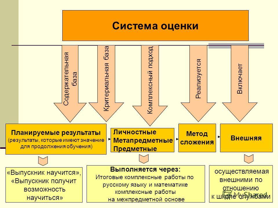 Содержательная база Критериальная база Комплексный подход Система оценки Планируемые результаты (результаты, которые имеют значение для продолжения обучения) Личностные Метапредметные Предметные Метод сложения Внешняя Реализуется Включает Выполняется