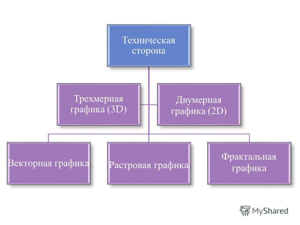 Техническая сторона Векторная графика Растровая графика Фрактальная графика Трехмерная графика (3D) Двумерная графика (2D)