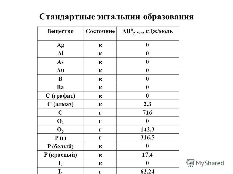 Стандартные энтальпии образования Вещество СостояниеΔH 0 ƒ,298, к Дж/моль Agк 0 Alк 0 Asк 0 Auк 0 Bк 0 Baк 0 С (графит)к 0 С (алмаз)к 2,3 Cг 716 O2O2 г 0 О3О3 г 142,3 P (г) г 316,5 P (белый) к 0 P (красный) к 17,4 I2I2 к 0 I2I2 г 62,24