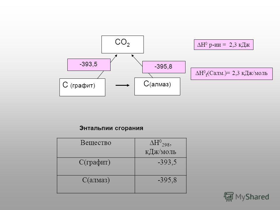 CO 2 C (графит) C (алмаз) -395,8 -393,5 Н 0 f (Салм.)= 2,3 к Дж/моль Н 0 р-ии = 2,3 к Дж Энтальпии с горания ВеществоH 0 298, к Дж/моль C(графит) -393,5 С(алмаз) -395,8