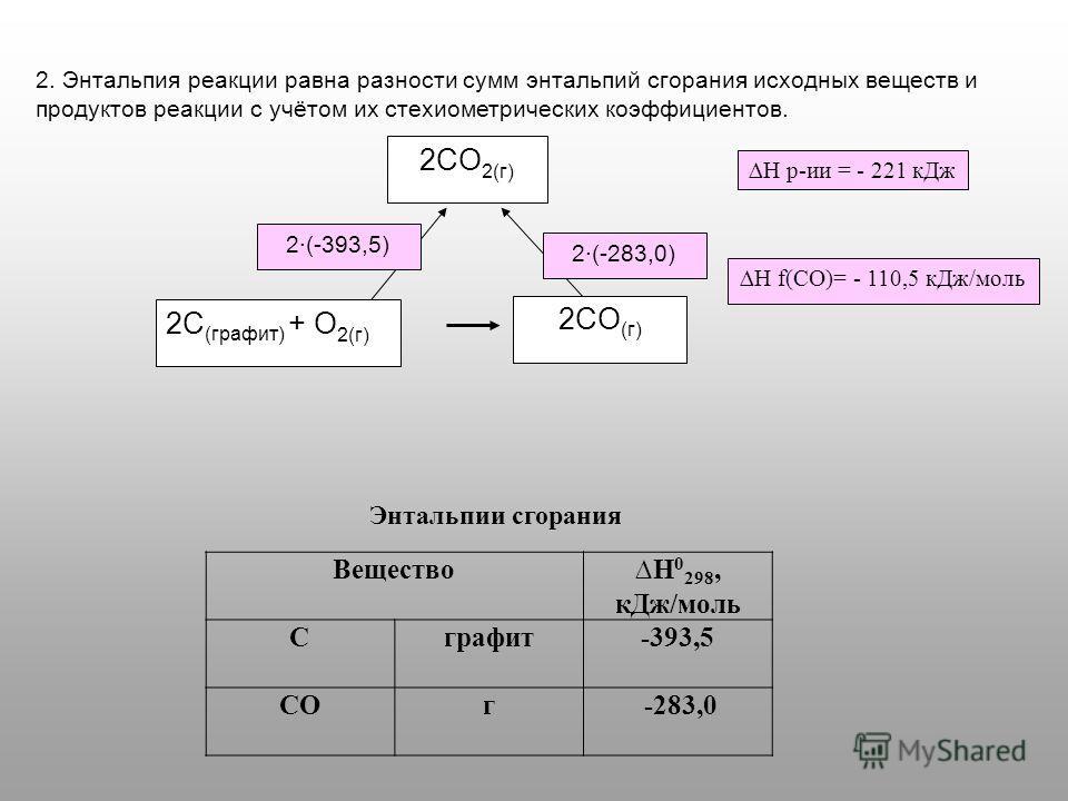 2. Энтальпия реакции равна разности сумм энтальпий с горания исходных веществ и продуктов реакции с учётом их стехиометрических коэффициентов. 2CO 2(г) 2C (графит) + O 2(г) 2CO (г) 2(-283,0) 2(-393,5) Н f(СО)= - 110,5 к Дж/моль Н р-ии = - 221 к Дж Ве