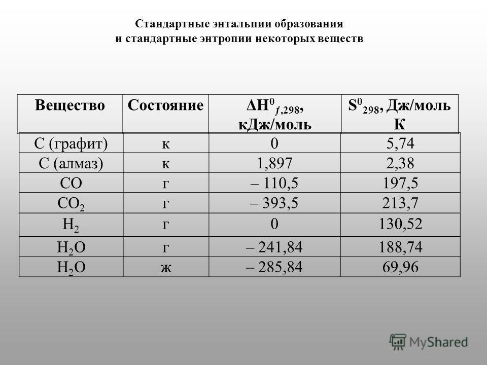 Стандартные энтальпии образования и стандартные энтропии некоторых веществ С (графит)к 05,74 С (алмаз)к 1,8972,38 COг– 110,5197,5 CO 2 г– 393,5213,7 H2H2 г 0130,52 H2OH2Oг– 241,84188,74 H2OH2Oж– 285,8469,96 Вещество СостояниеΔH 0 ƒ,298, к Дж/моль S 0