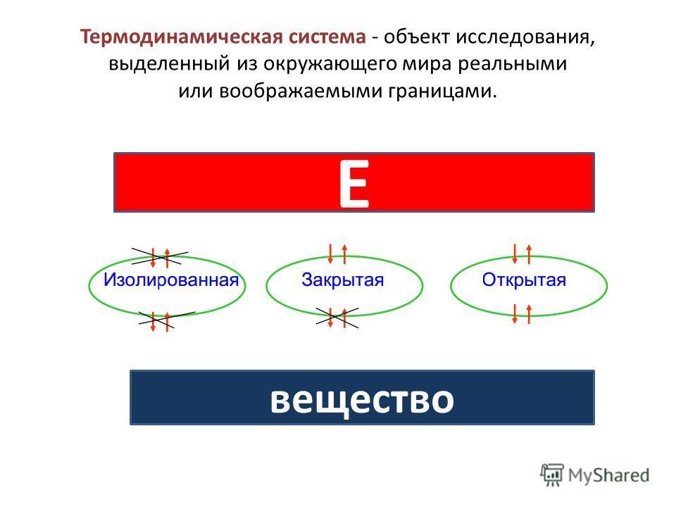 Термодинамическая система - объект исследования, выделенный из окружающего мира реальными или воображаемыми границами. Е вещество