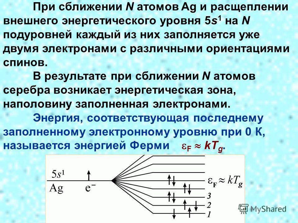 При сближении N атомов Ag и расщеплении внешнего энергетического уровня 5s 1 на N подуровней каждый из них заполняется уже двумя электронами с различными ориентациями спинов. В результате при сближении N атомов серебра возникает энергетическая зона,