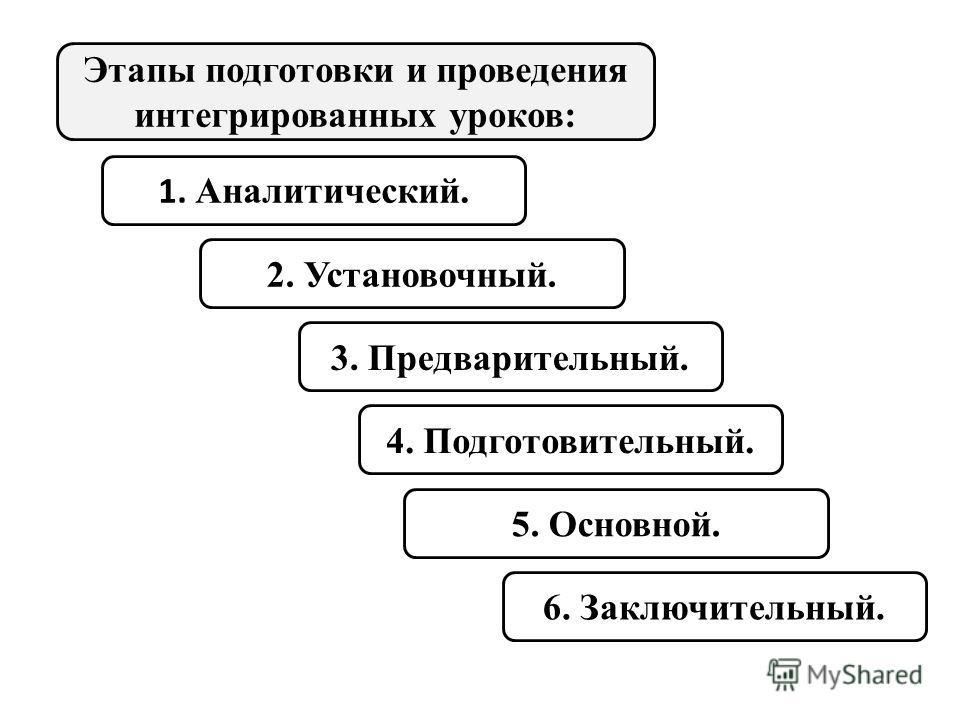 Этапы подготовки и проведения интегрированных уроков: 1. Аналитический. 2. Установочный. 3. Предварительный. 4. Подготовительный. 5. Основной. 6. Заключительный.