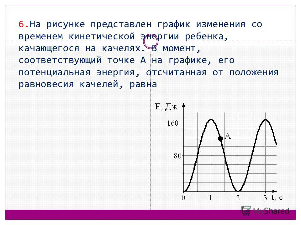 6. На рисунке представлен график изменения со временем кинетической энергии ребенка, качающегося на качелях. В момент, соответствующий точке А на графике, его потенциальная энергия, отсчитанная от положения равновесия качелей, равна