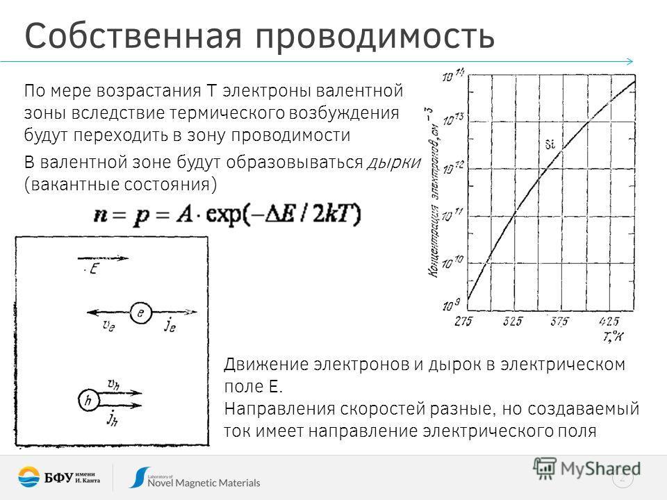 2 Собственная проводимость По мере возрастания T электроны валентной зоны вследствие термического возбуждения будут переходить в зону проводимости В валентной зоне будут образовываться дырки (вакантные состояния) Движение электронов и дырок в электри