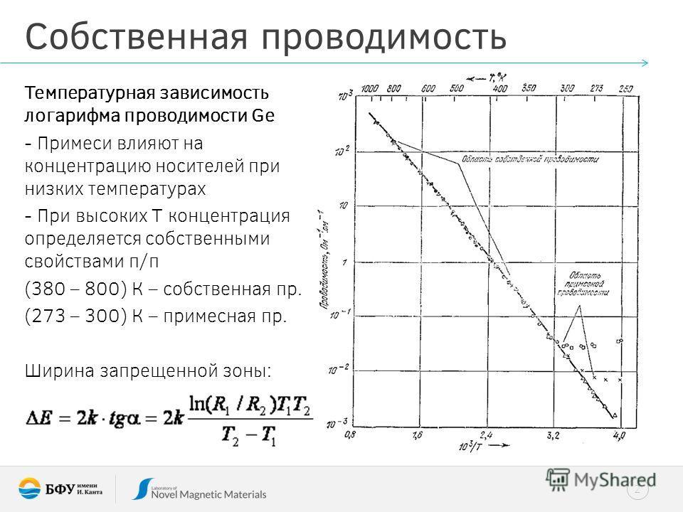 2 Собственная проводимость Температурная зависимость логарифма проводимости Ge - Примеси влияют на концентрацию носителей при низких температурах - При высоких Т концентрация определяется собственными свойствами п/п (380 – 800) К – собственная пр. (2