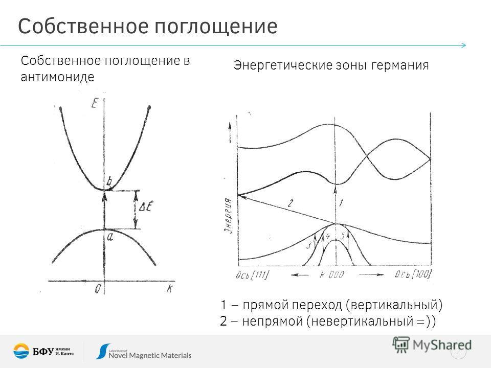 2 Собственное поглощение Собственное поглощение в антимониде Энергетические зоны германия 1 – прямой переход (вертикальный) 2 – непрямой (невертикальный =))