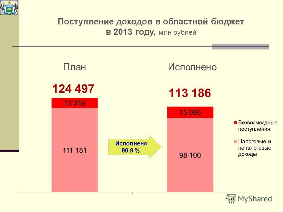 Поступление доходов в областной бюджет в 2013 году, млн рублей План Исполнено 90,9 %