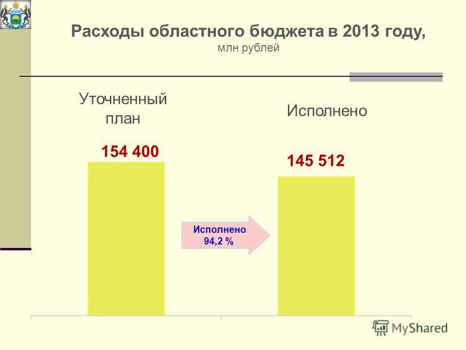 Расходы областного бюджета в 2013 году, млн рублей Уточненный план Исполнено 94,2 %