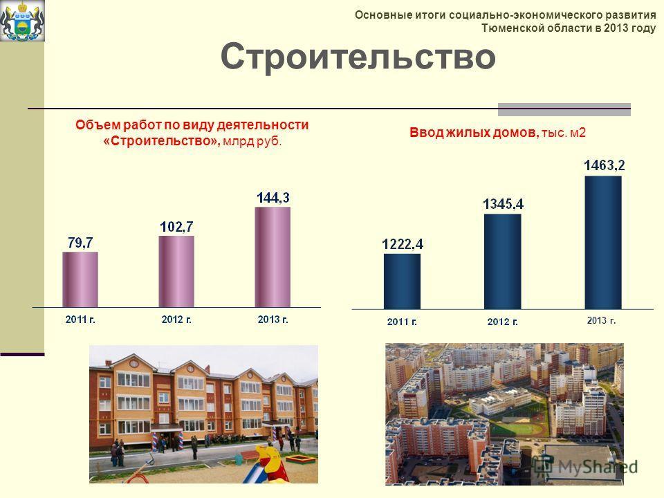 Строительство Ввод жилых домов, тыс. м 2 Объем работ по виду деятельности «Строительство», млрд руб. 2013 г. Основные итоги социально-экономического развития Тюменской области в 2013 году