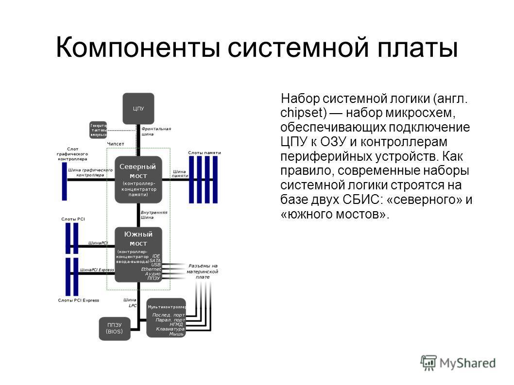 Компоненты системной платы Набор системной логики (англ. chipset) набор микросхем, обеспечивающих подключение ЦПУ к ОЗУ и контроллерам периферийных устройств. Как правило, современные наборы системной логики строятся на базе двух СБИС: «северного» и