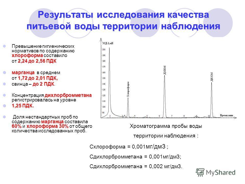 Результаты исследования качества питьевой воды территории наблюдения хлороформа Превышение гигиенических нормативов по содержанию хлороформа составило 2,24 до 2,56 ПДК от 2,24 до 2,56 ПДК марганца марганца в среднем 1,72 до 2,01 ПДК, от 1,72 до 2,01