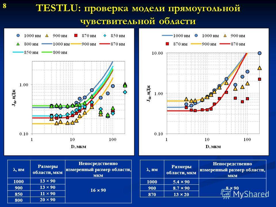 TESTLU: проверка модели прямоугольной чувствительной области 8 λ, нм Размеры области, мкм Непосредственно измеренный размер области, мкм 100013 × 90 16 × 90 90013 × 90 85011 × 90 80020 × 90 λ, нм Размеры области, мкм Непосредственно измеренный размер