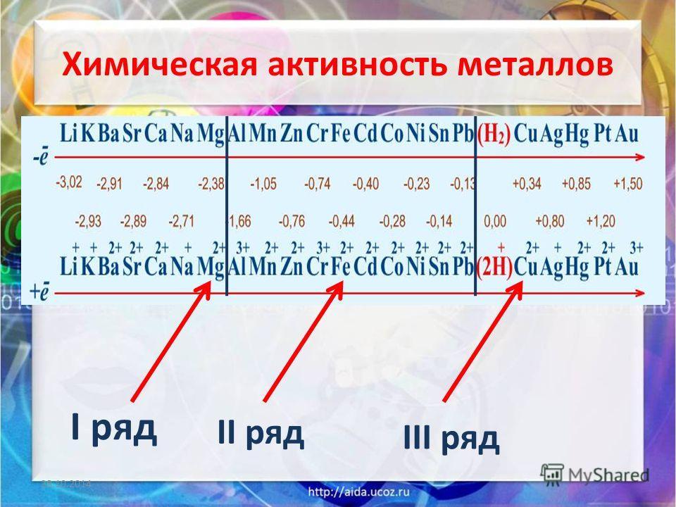 Химическая активность металлов 28.10.2014 I ряд II ряд III ряд
